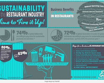 Sustainability in Restaurants